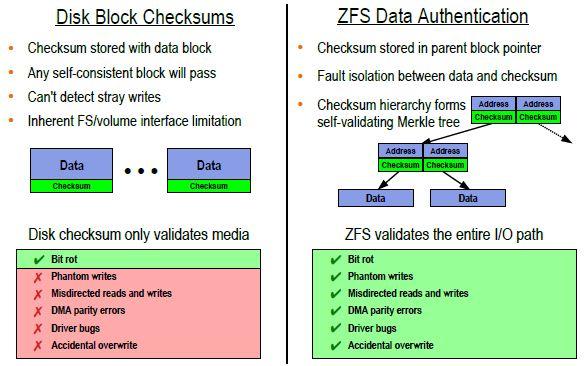 ZFS Storage Gaga - Zfs architecture