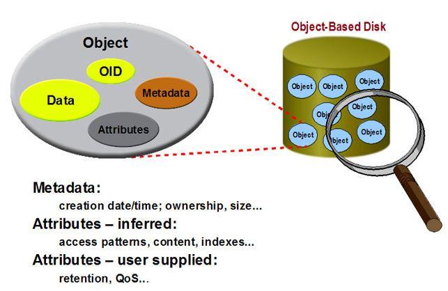 Object Storage Storage Gaga