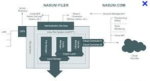 Is there IOPS for Cloud Storage? – Nasuni style - Storage Gaga