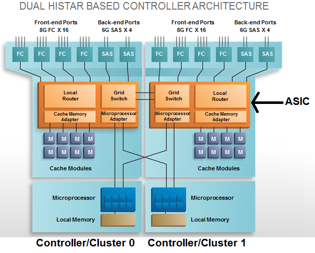 Raid storage gaga for Hitachi usp v architecture