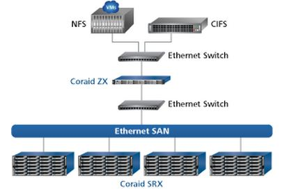 AoE All About Ethernet Storage Gaga - Zfs architecture