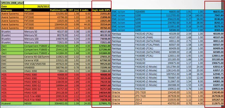 SPECSfs2008_nfs.v3-26-Sept-2013