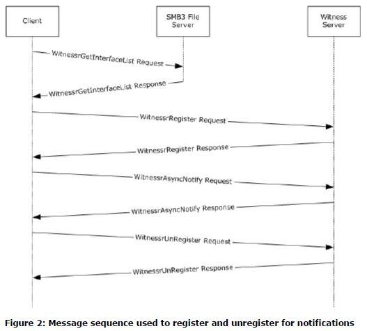 SWP client registration