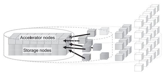 NEC Hydrastor dynamic topology
