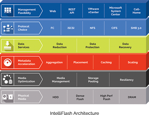 Tegile IntelliFlash Architecture