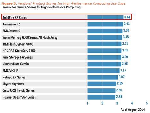 Gartner Critical Capabilities SSA Aug 2014 Report HPC