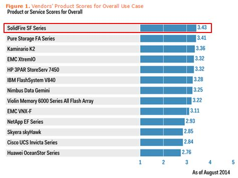 Gartner Critical Capabilities SSA Aug 2014 Report Overall Use