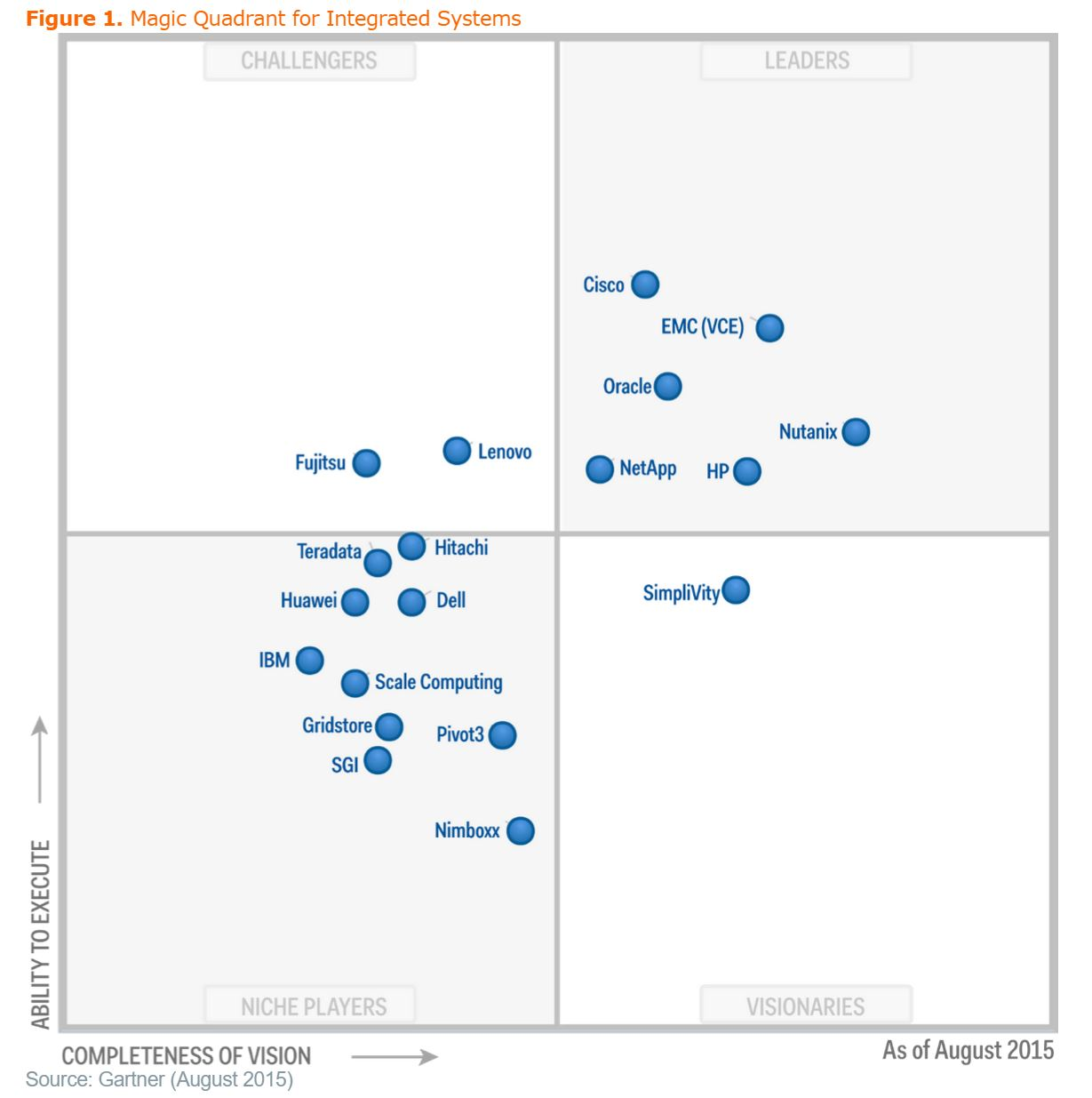 Gartner MQ Integrated Systems Aug 2015