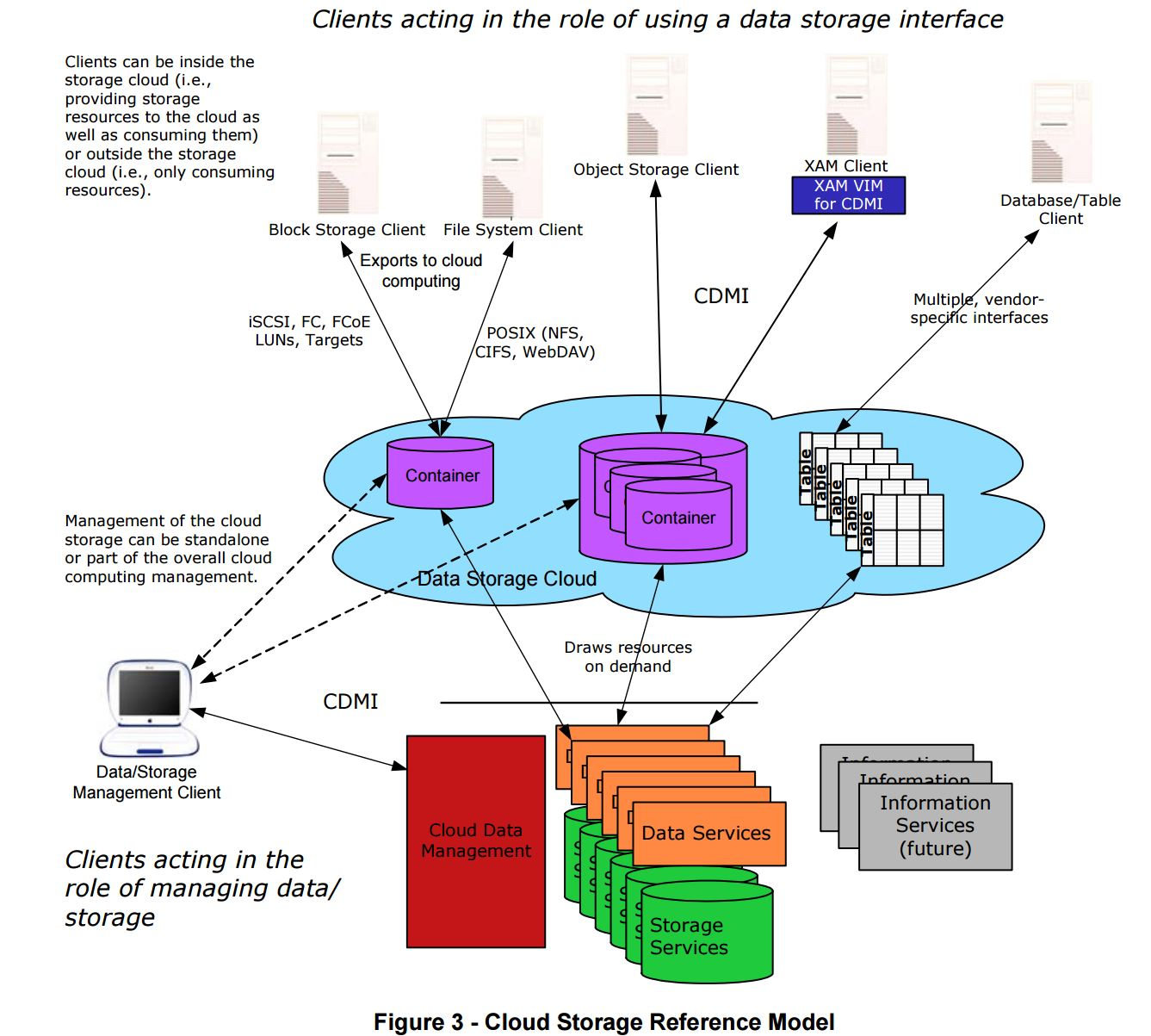 CDMI Cloud Storage Reference Model