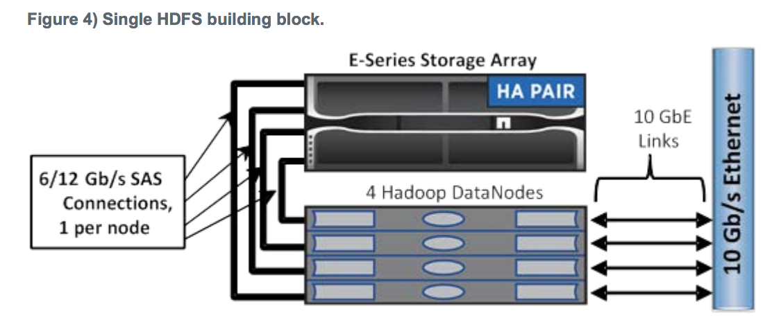 e-series-hdfs-building-block