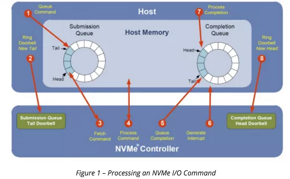 nvme-io-processing