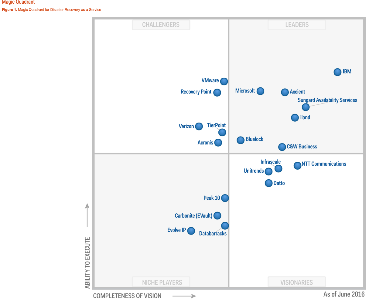 Gartner Magic Quadrant Storage Gaga