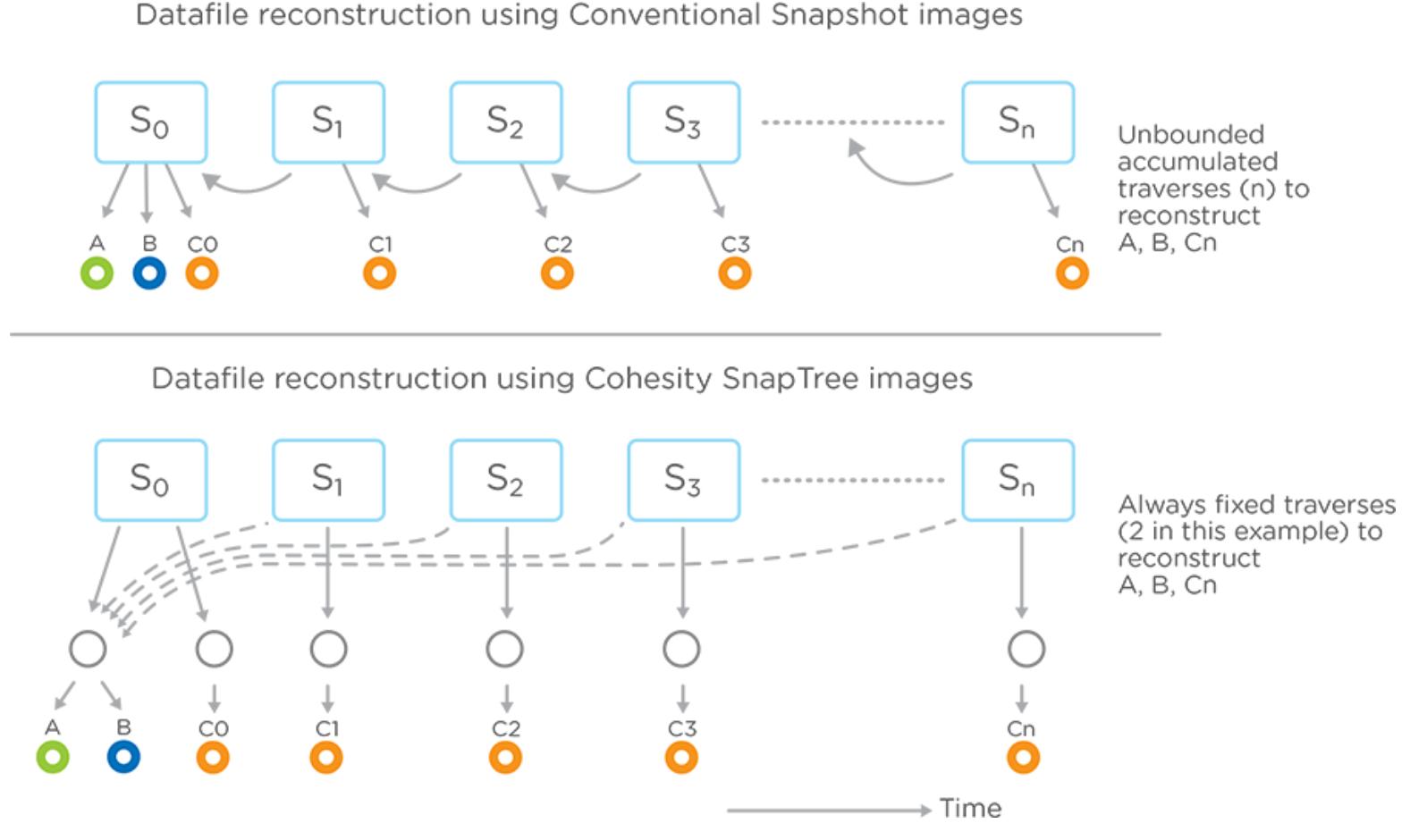 Cohesity SpanFS – a foundational shift – Storage Gaga