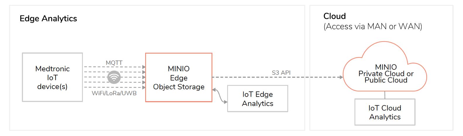 Minio – the minimalist object storage technology – Storage Gaga