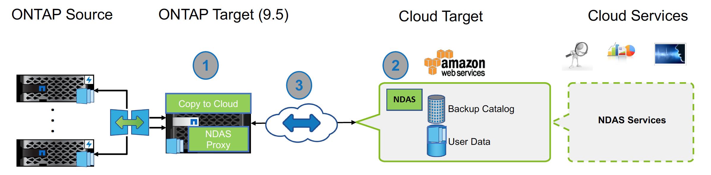 Amazon Web Services – Storage Gaga