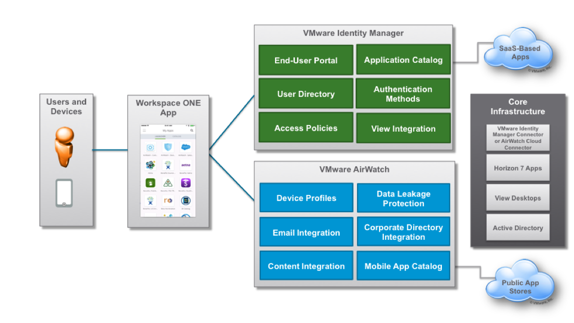 https://blogs.vmware.com/euc/2016/09/vmware-workspace-one-reference-architecture-validated-integration-design.html