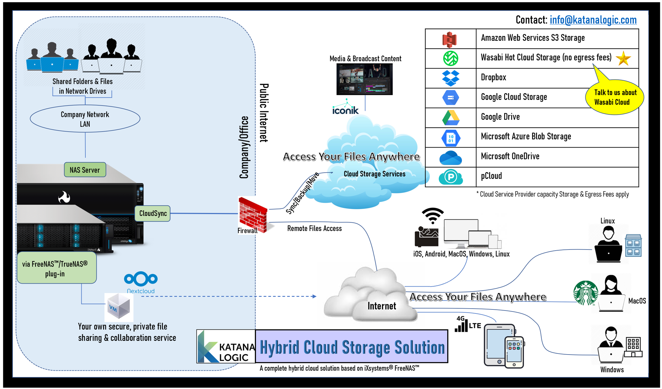 Katana Logic Hybrid Cloud File Sharing