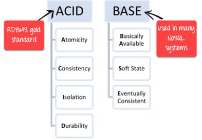 ACID in Relational DB vs BASE in NoSQL