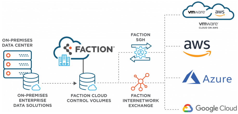 Faction Multicloud