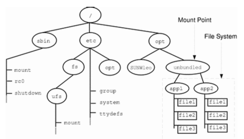 NFS mount point in a Unix directory tree