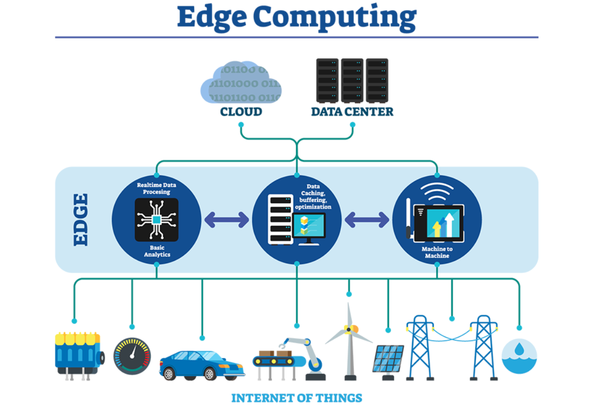 Edge Computing overview - Cloud to Edge to Endpoint