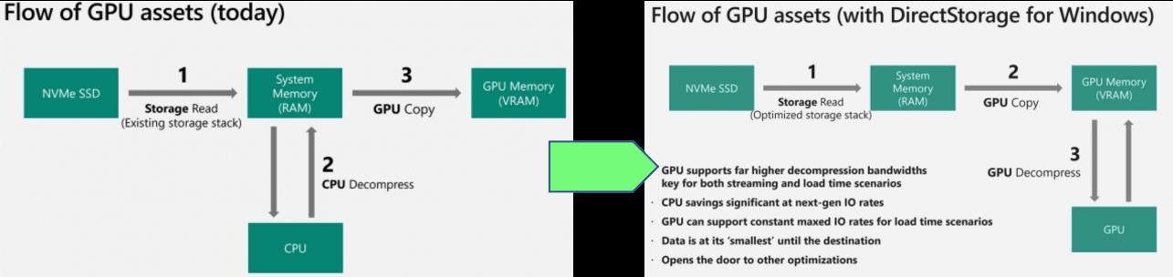Storage IO straight to GPU